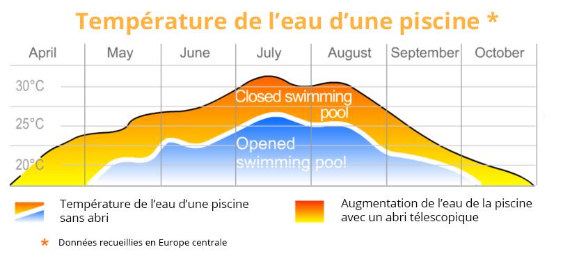 Les avantages de nos abris for Temperature piscine